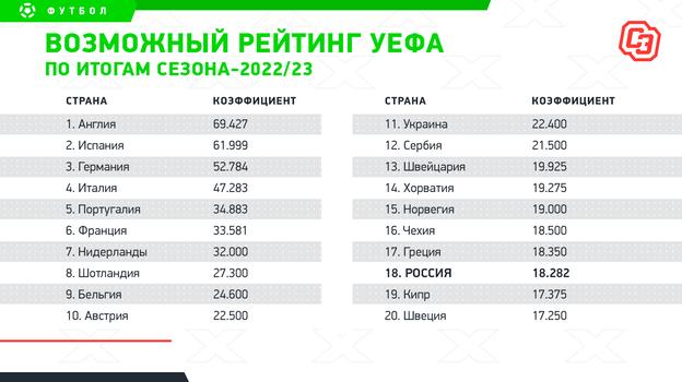 """Возможный рейтинг УЕФА по итогам сезона-2022/23. Фото """"СЭ"""""""