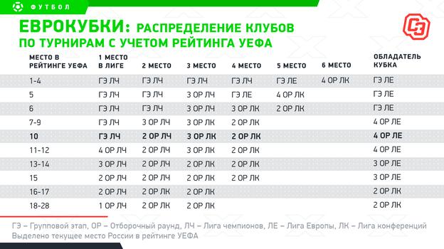 """Еврокубки: распределение клубов потурнирам сучетом рейтинга УЕФА. Фото """"СЭ"""""""