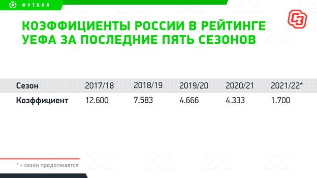 """Коэффициенты России в рейтинге УЕФА за последние пять сезонов. Фото """"СЭ"""""""