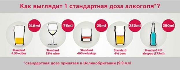 Стандартная доза алкоголя вразличных алкогольных напитков.