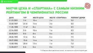 Матчи ЦСКА и «Спартака» ссамым низким рейтингом вчемпионатах России.