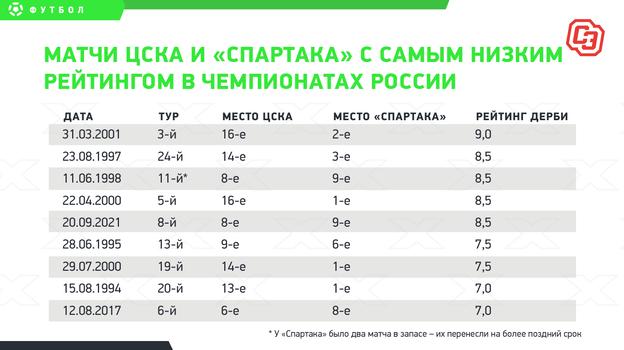 ЦСКА— «Спартак»: дерби середняков. Сегодня может решиться многое для Руя Витории иАлексея Березуцкого