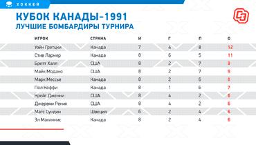 Кубок Канады-1991 лучшие бомбардиры. Фото «СЭ»
