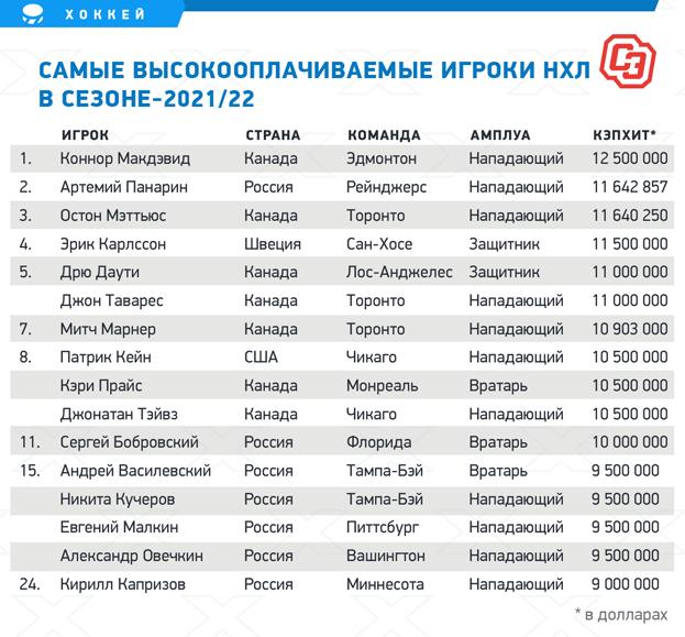Самые высокооплачиваемые игроки НХЛ всезоне-2021/22.