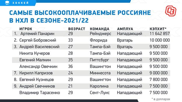 Самые высокооплачиваемые россияне вНХЛ всезоне-2021/22.