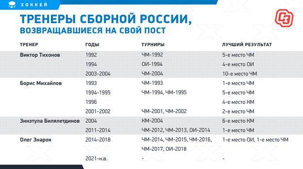 Тренеры сборной России, возвращавшиеся насвой пост. Фото «СЭ»