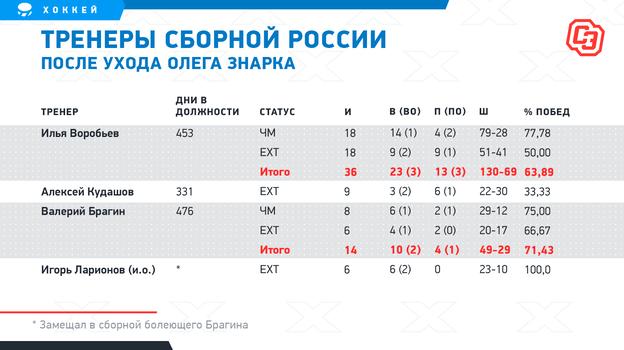 Тренеры сборной России после ухода Олега Знарка. Фото «СЭ»
