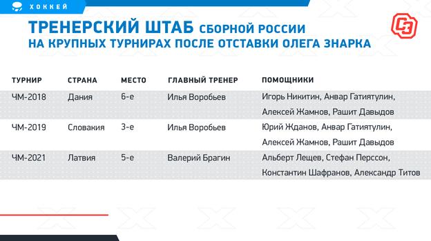 Тренерский штаб сборной России накрупных турнирах после отставки Олега Знарка. Фото «СЭ»