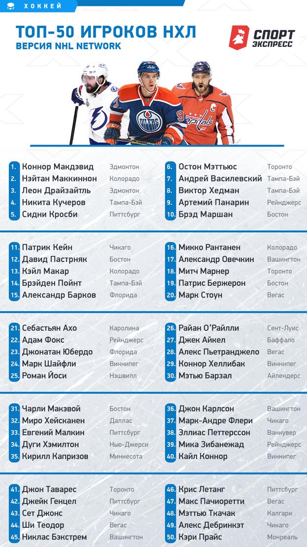 Топ-50 игроков НХЛ поверсии NHL Network.