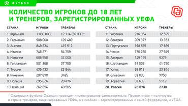 Количество игроков до18 лет итренеров, зарегистрированных УЕФА.
