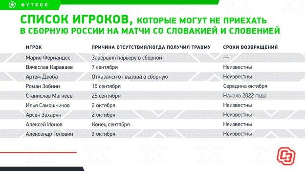 Кто непоможет сборной России воктябрьских матчах: отГоловина доДзюбы