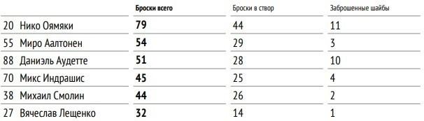 Топ-6 самых бросающих игроков «Витязя» всезоне-2021/22.