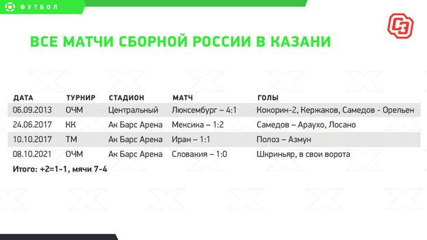 Карпин держит темп Романцева иКапелло. НоСадырин иСлуцкий начинали сосборной России лучше