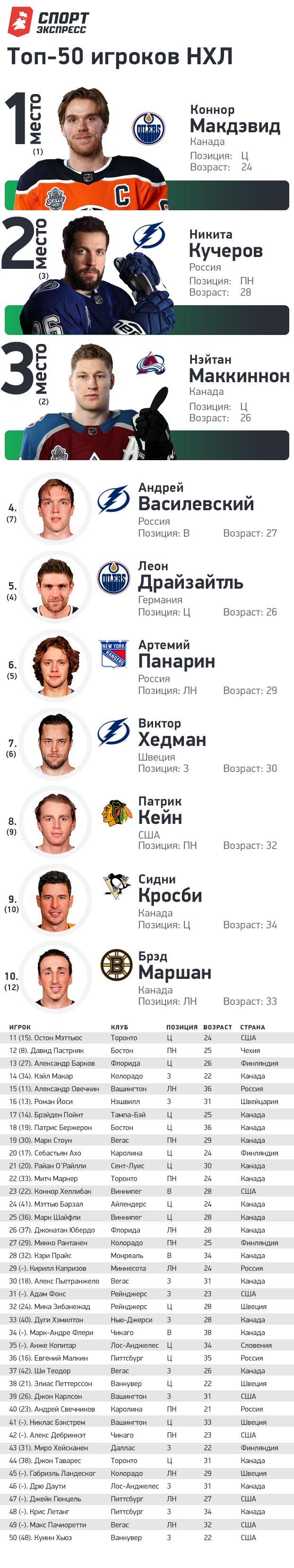 """50 лучших игроков НХЛ. Фото """"СЭ"""""""