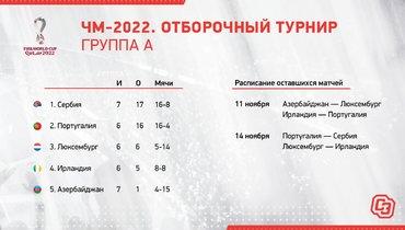 ЧМ-2022. Отборочный турнир. Группа А.