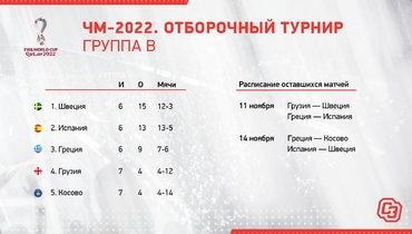 ЧМ-2022. Отборочный турнир. Группа B.
