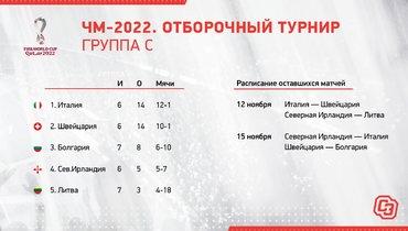 ЧМ-2022. Отборочный турнир. Группа C.