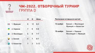 ЧМ-2022. Отборочный турнир. Группа D.
