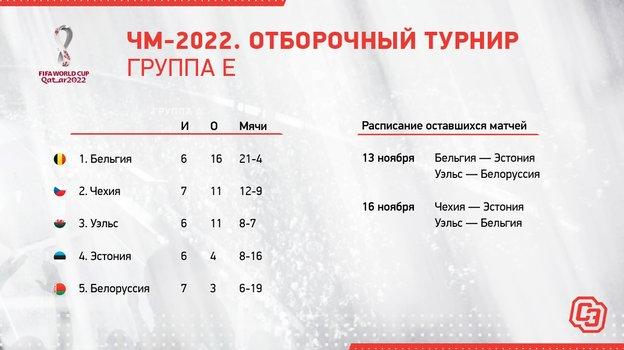 ЧМ-2022. Отборочный турнир. Группа E.