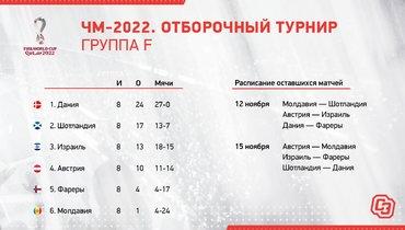ЧМ-2022. Отборочный турнир. Группа F.