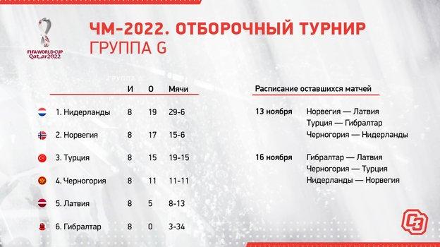 ЧМ-2022. Отборочный турнир. Группа G.