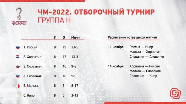 ЧМ-2022. Отборочный турнир. Группа H.