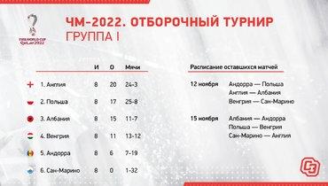 ЧМ-2022. Отборочный турнир. Группа I.