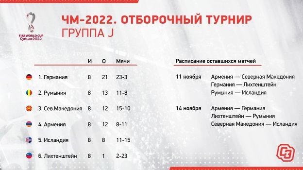 ЧМ-2022. Отборочный турнир. Группа J.