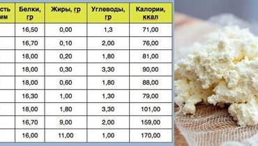 Пищевая ценность разного вида творога (на100 грамм).