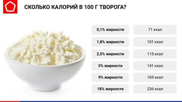 Количество калорий вразных видах творога. Фото Роскачество
