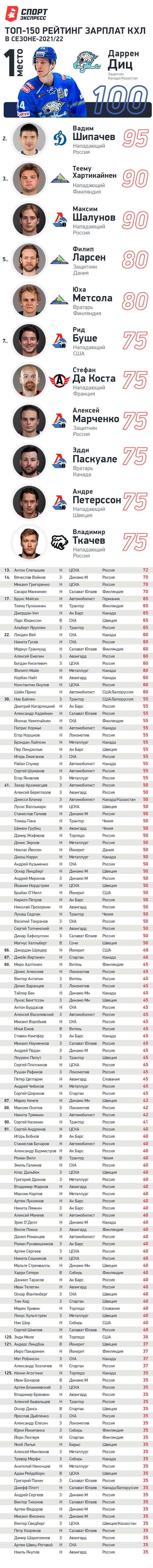 """Топ-150 рейтинг зарплат КХЛ в сезоне 2021/2022. Фото """"СЭ"""""""