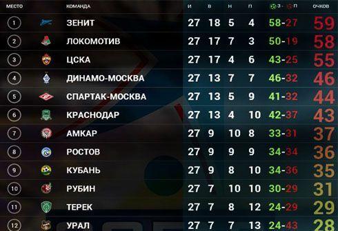 Положение команд после 27 туров премьер-лиги. Фото РФПЛ