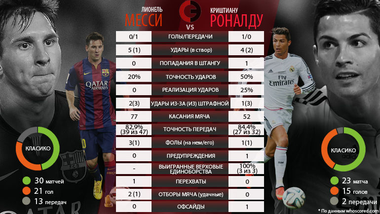 Футбольная статистика испании