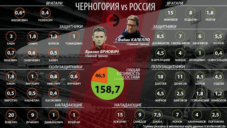 Трансферная стоимость футболистов сборных России и Черногории. Фото «СЭ»