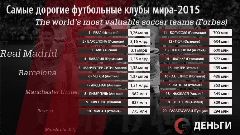 """Топ-20 самых дорогих клубов мира по версии журнала Forbes. Фото """"СЭ"""""""