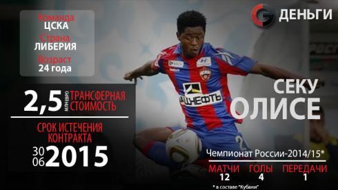 Свободные агенты РФПЛ-2015: Секу Олисе