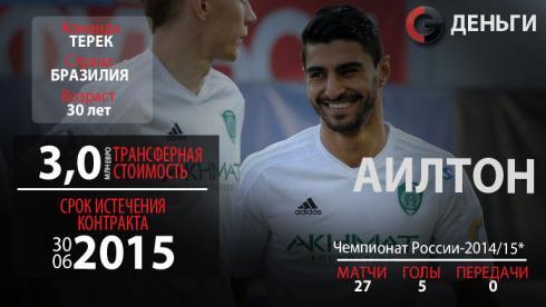 Свободные агенты РФПЛ-2015: Аилтон