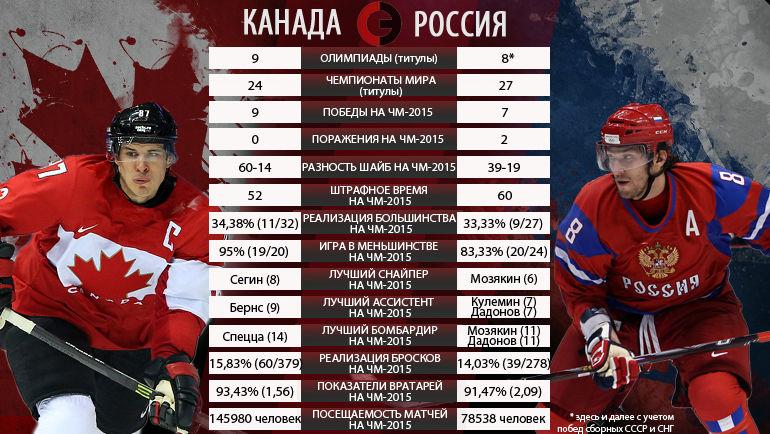 Россия канада хоккей статистика [PUNIQRANDLINE-(au-dating-names.txt) 58