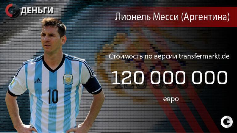 Месси, Неймар и другие самые дорогие футболисты Кубка Америки-2015