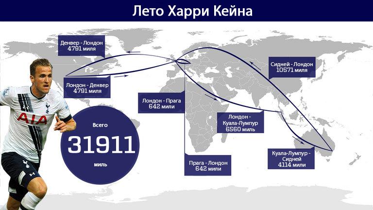 Харри КЕЙН и его летние перелеты. Фото skysports.com