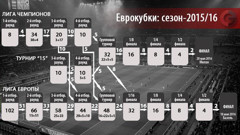 """Еврокубки: сезон-2015/16 Фото """"СЭ"""""""