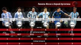 Месси в сборной Аргентины пока без трофеев