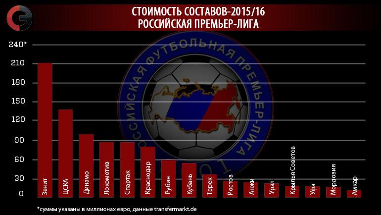 """Российская премьер-лига. Фото """"СЭ"""""""