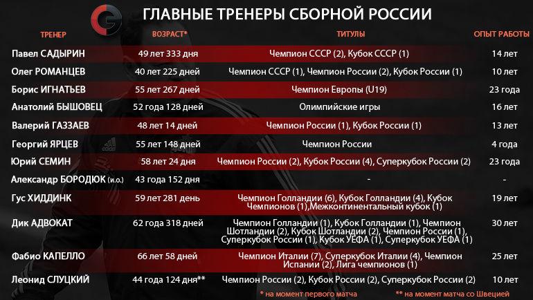 Моложе Слуцкого только Романцев Фото «СЭ»