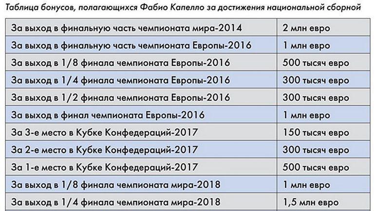 Бонусы Фабио Капелло за работу в сборной России - надбавка к зарплате в 7 миллионов евро в год.
