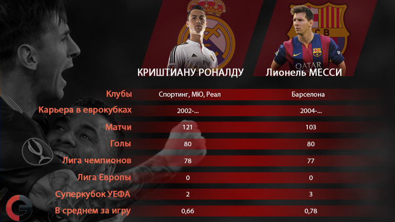 Голевая статистика Криштиану Роналду и Лионеля Месси в еврокубках. Фото «СЭ»