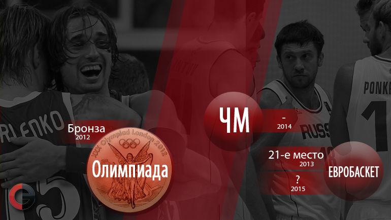 """Российский баскетбол: три года после Лондона. Фото """"СЭ"""""""