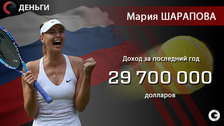 Мария ШАРАПОВА (Россия, теннис) – 29,7 миллиона долларов.