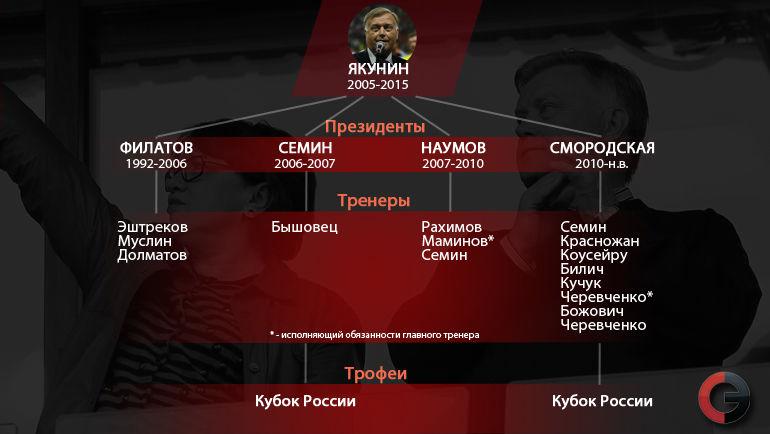 """Владимир ЯКУНИН в """"Локомотиве"""". Фото """"СЭ"""""""