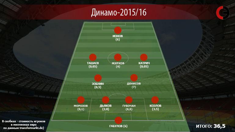 """""""Динамо""""-2015/16. Фото """"СЭ"""""""
